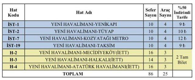İstanbul havalimanı bilet fiyatları