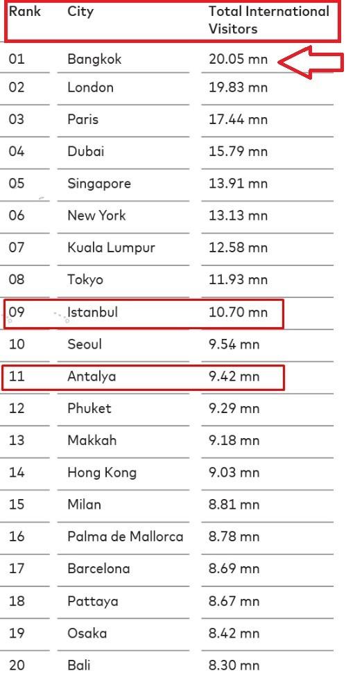 Banngkok Dünyanın en çok turist çeken kenti