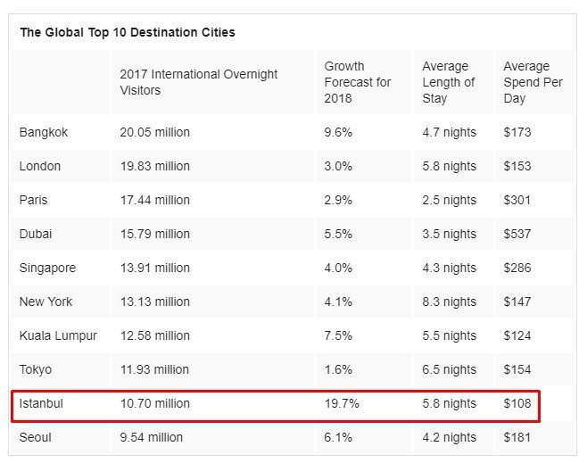 The Global Top 10 Destinations Cities